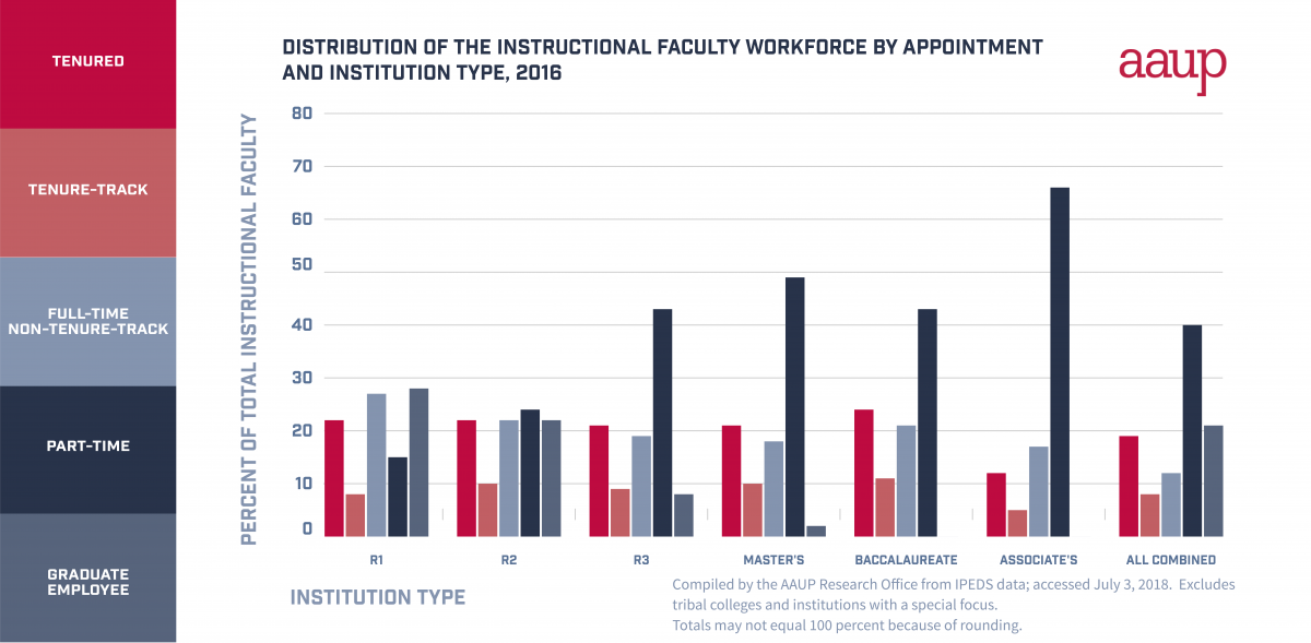 Distribution of faculty chart